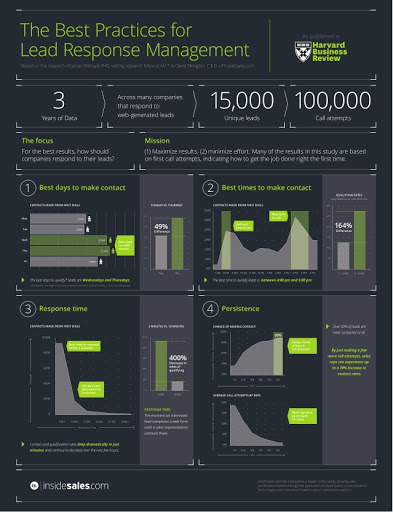 """Infographic explaining """"The Best Practices for Lead Response Management"""""""
