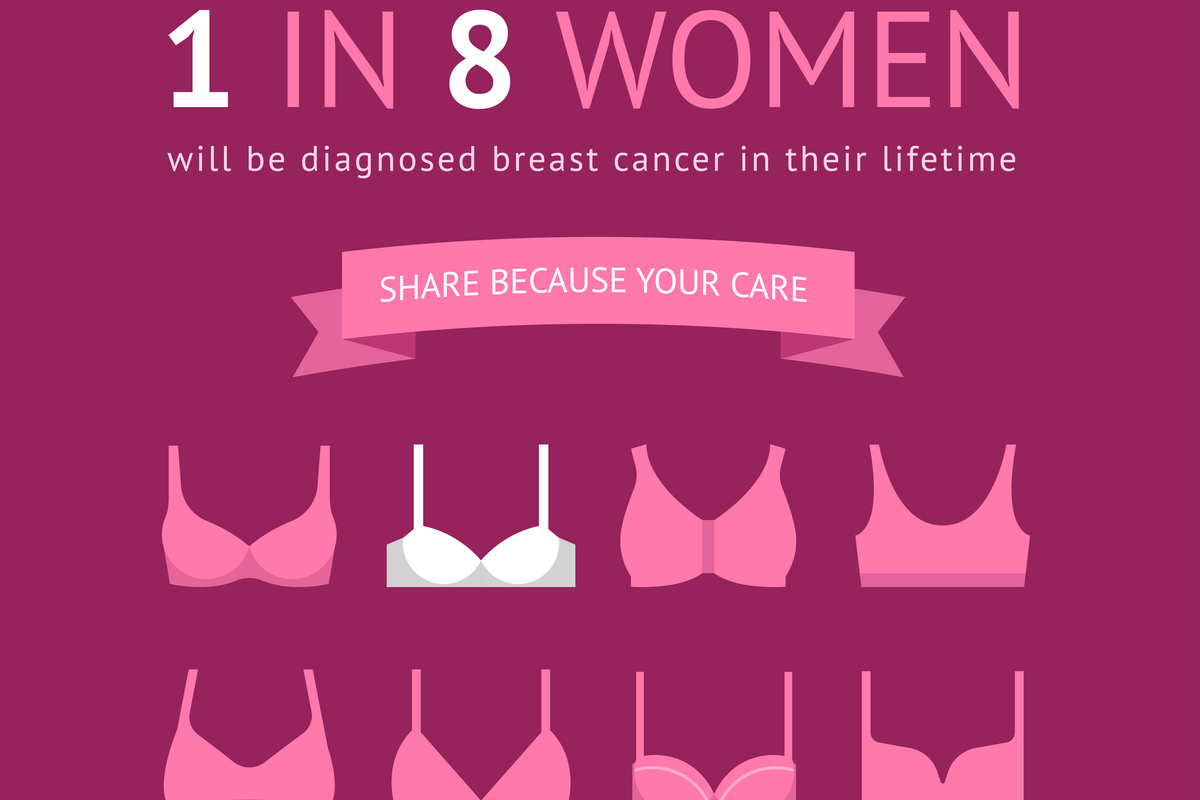 Breast cancer fact image gettyimages 888836968