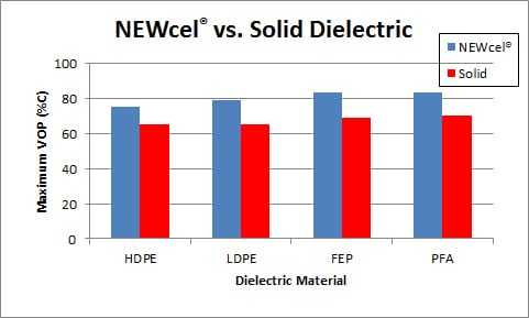 NEWcel-vs-Solid-Dielectric - New England Wire