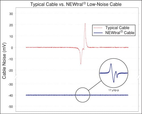 NEWtral Low Noise Cable - New England Wire