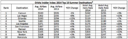 Top 10 Travel Summer Travel Destinations 2014