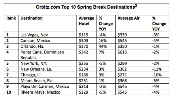 Top10_spring break.600