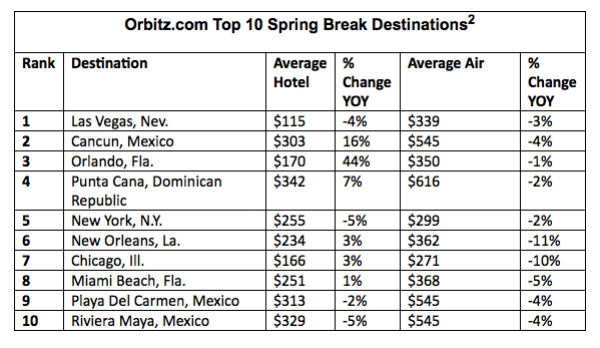 Top 10 Spring Break Destinations 2015 Plus Best Bargains Orbitz
