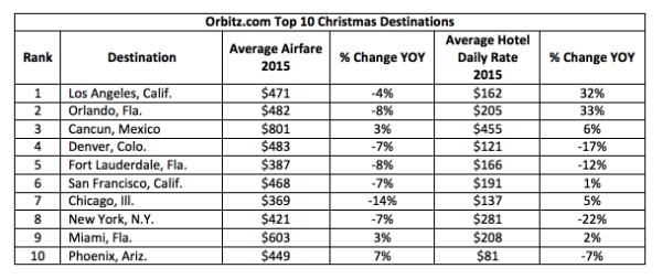 Top 10 Christmas Destinations 2015
