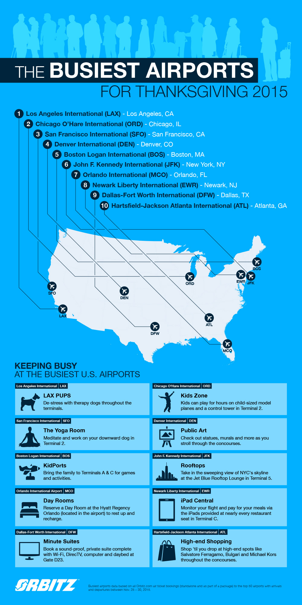 Busiest Airports infographic