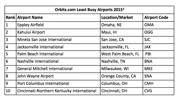 Least Busy Airports_Thanksgiving 2015