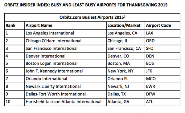 Busiest Airports, Thanksgiving 2015