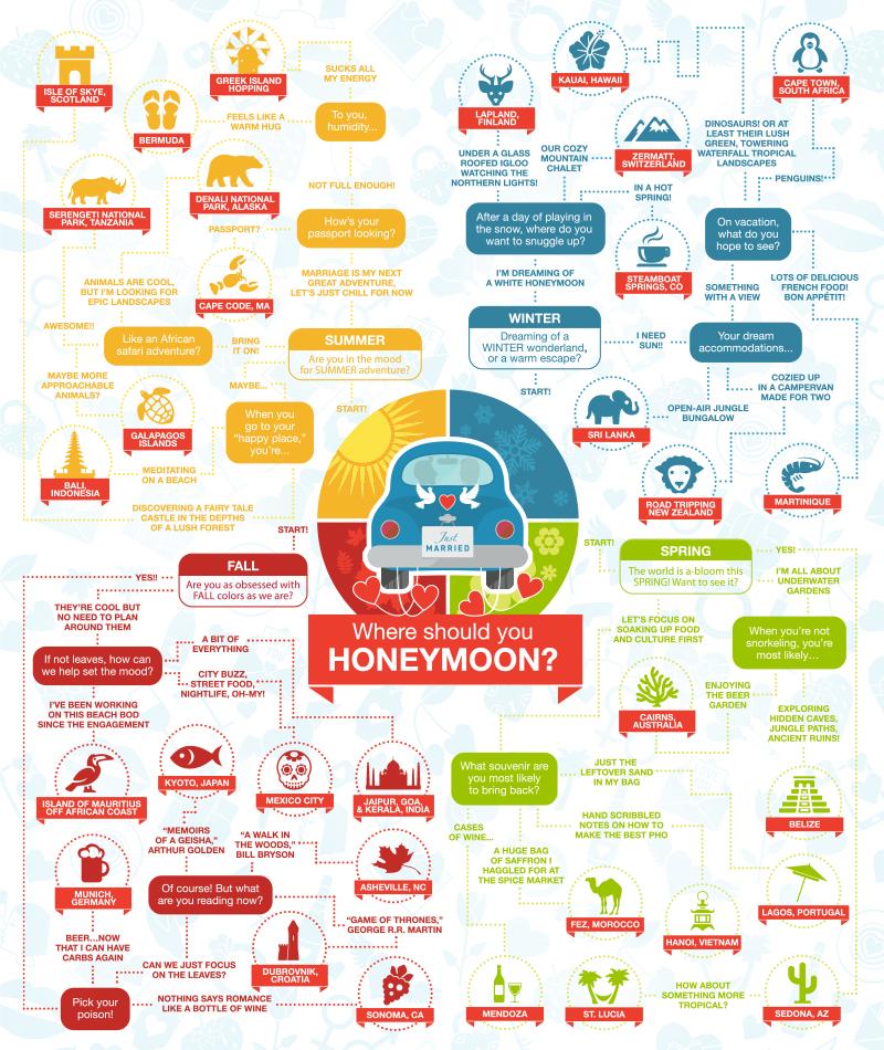 Infographic where should you honeymoon