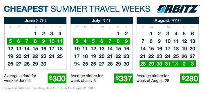 Cheap, summer, travel, orbitz
