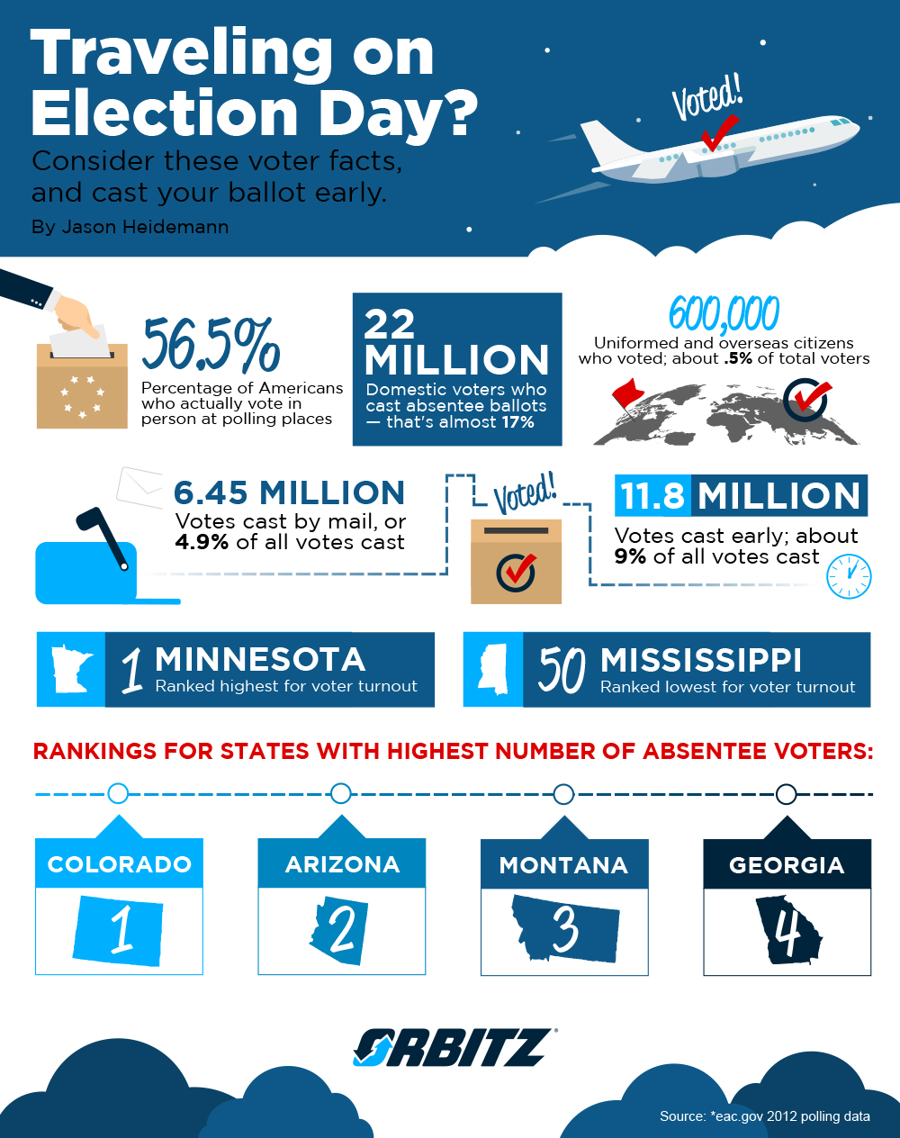 Election fact for absentee voting