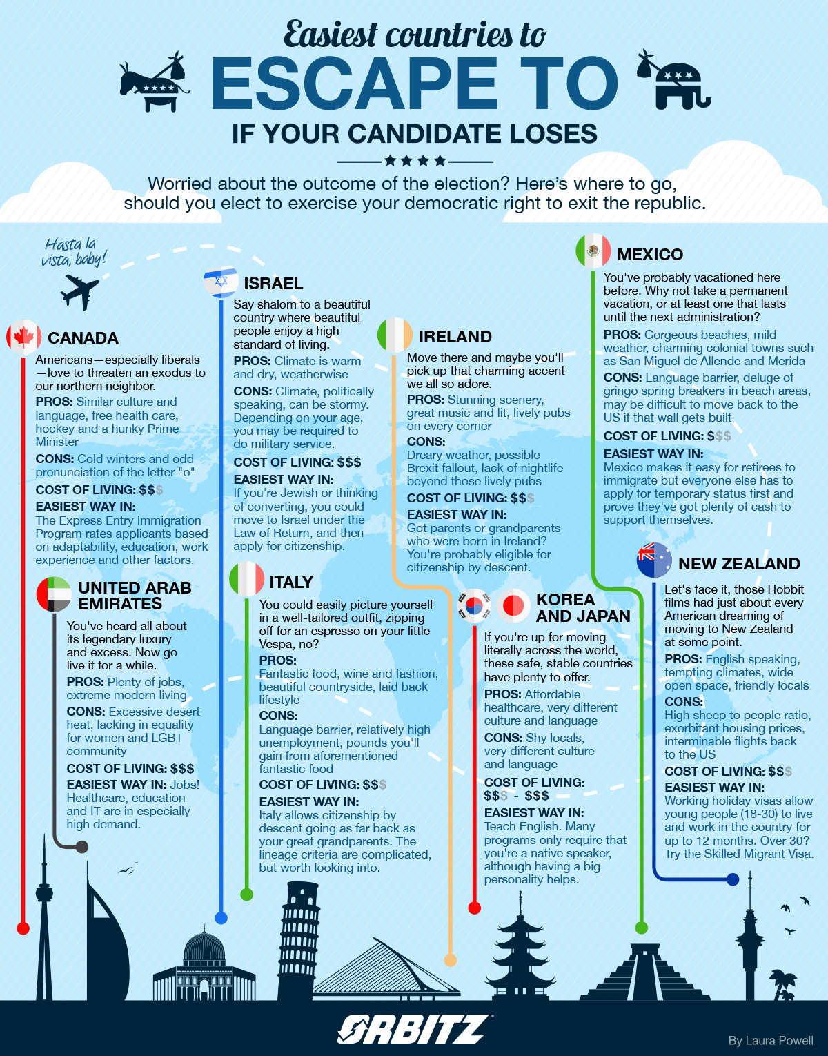 easiest countries to immigrate to if your candidate loses election - infographic