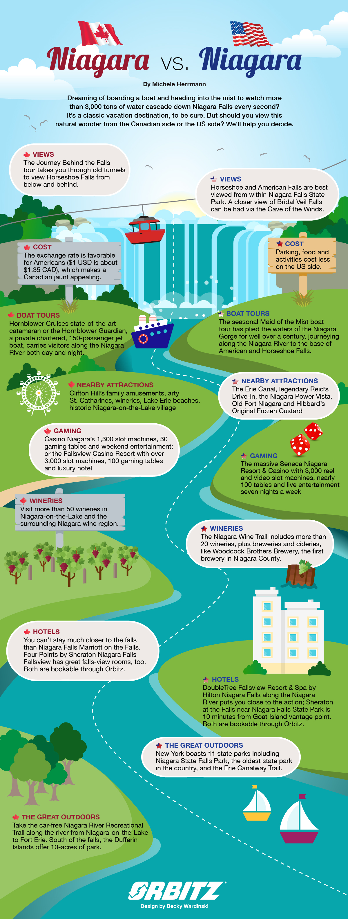 Picking Sides Niagara Canada Vs Niagara Usa Infographic