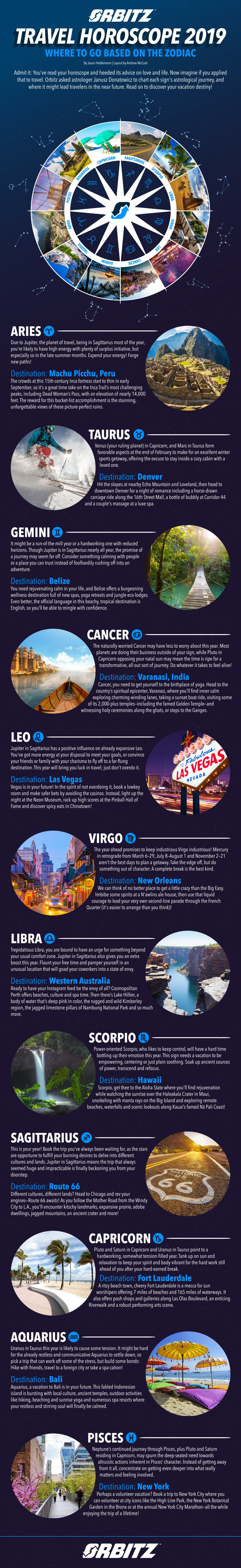 Star sign predictions: Your 2019 travel horoscope