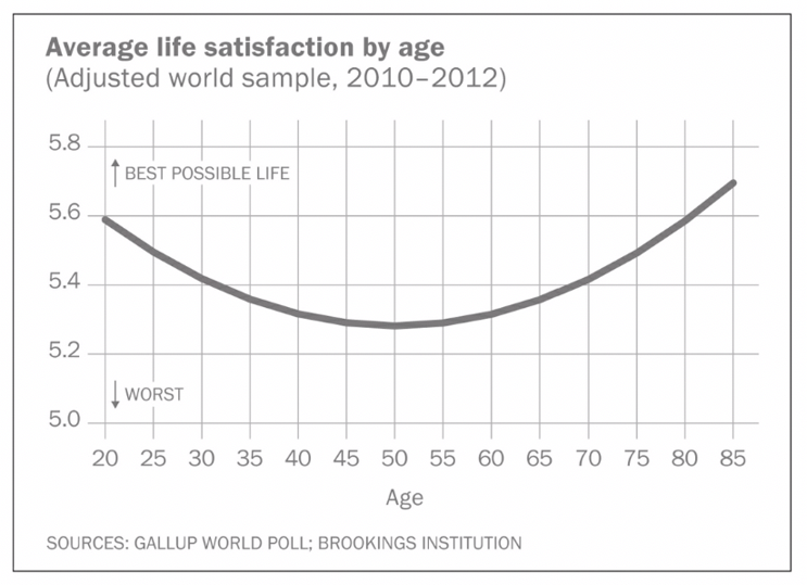 average life satisfaction by age