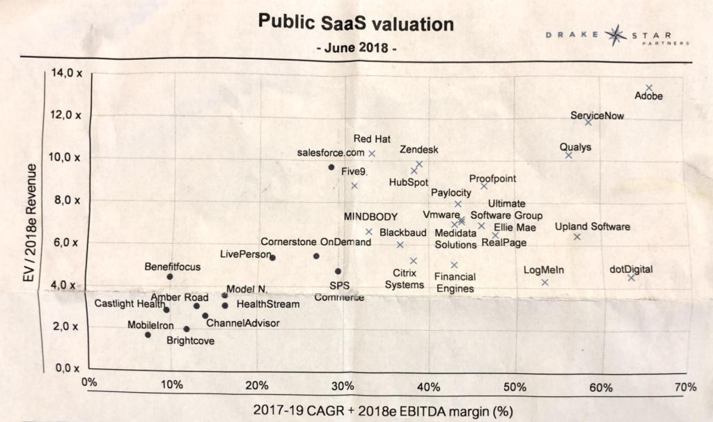 Public SaaS valuation formula