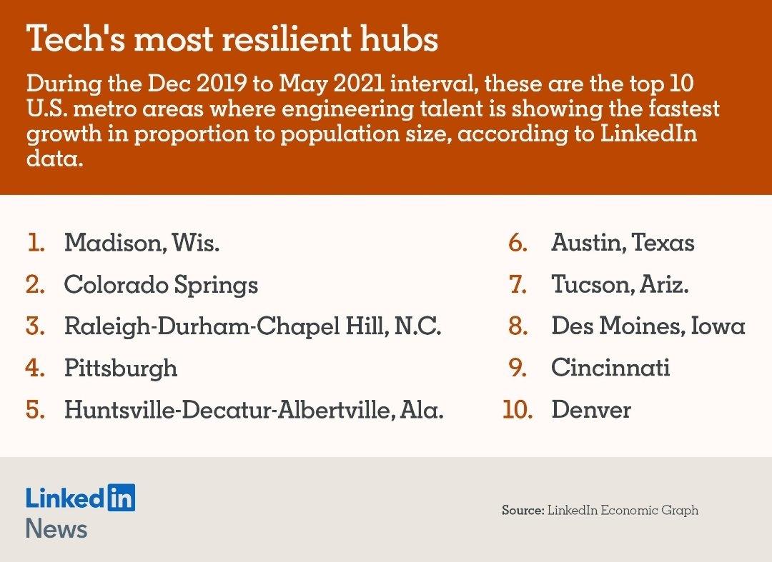 Top Ten Most Resilient Unvalley Tech Hubs