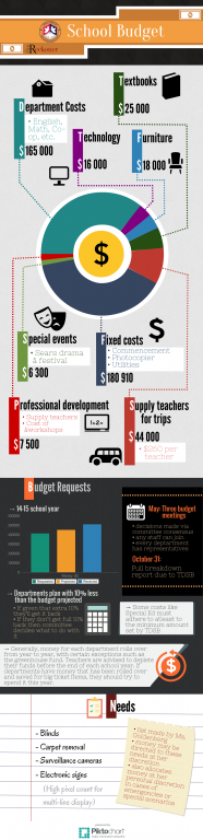 MGCI 2014-2015 School Budget Infographic