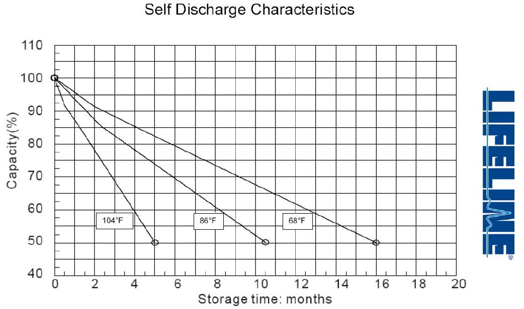 Selfdischarge Characteristics Of Lifeline Rv Battery