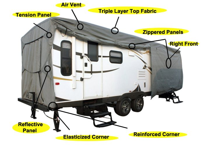 Selecting the Best RV Covers - Read This Before Buying One