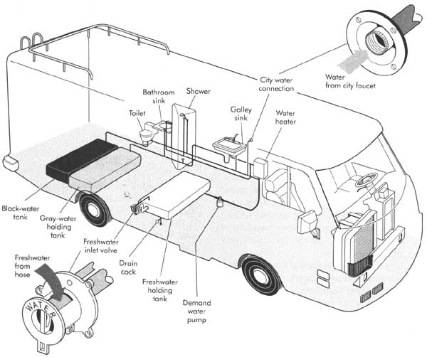 RV Plumbing Parts, Fittings and SuppliesRVshare