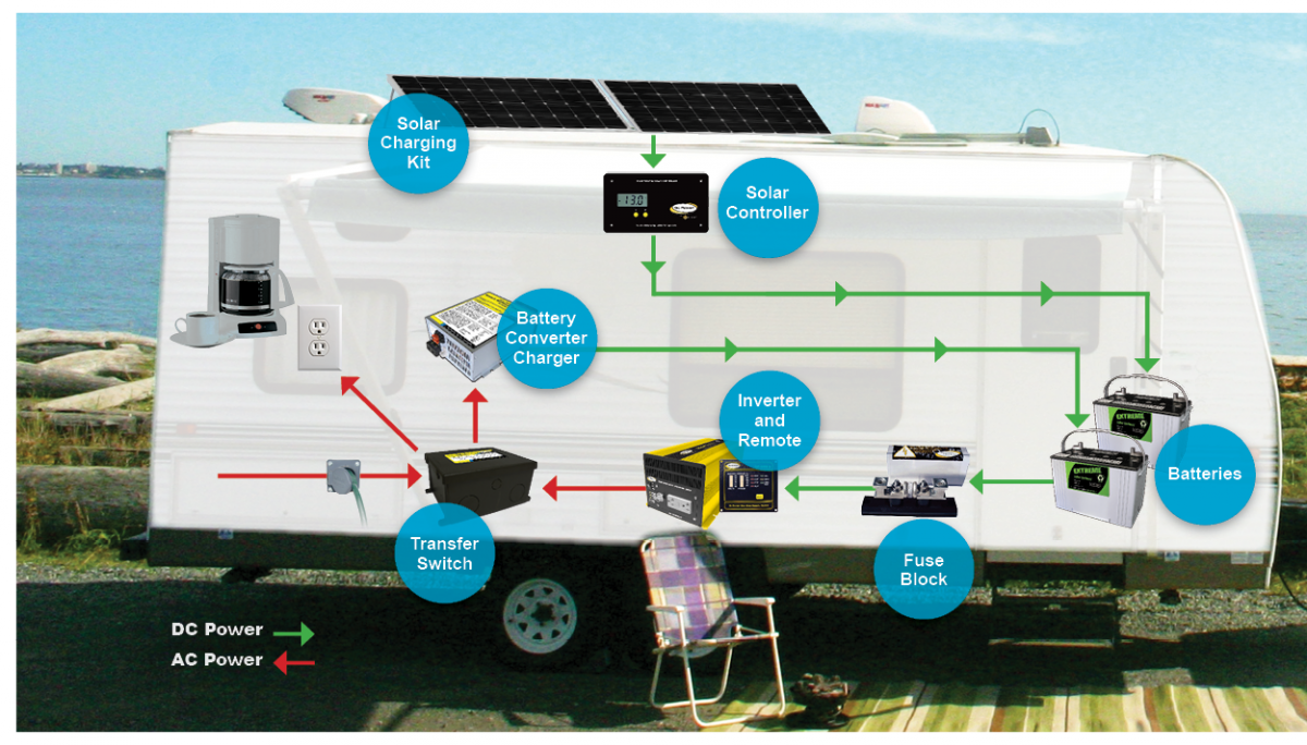 rv power plug wiring diagram rv power schematic wiring basic rv battery charger options rvshare com