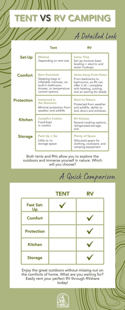 infographic comparing tent camping and rv camping