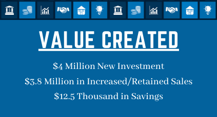 Meijer Value Created