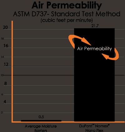 Air Permeability Chart DuPont Nomex Nano