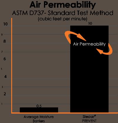 Air Permeability Chart PREVENT hood