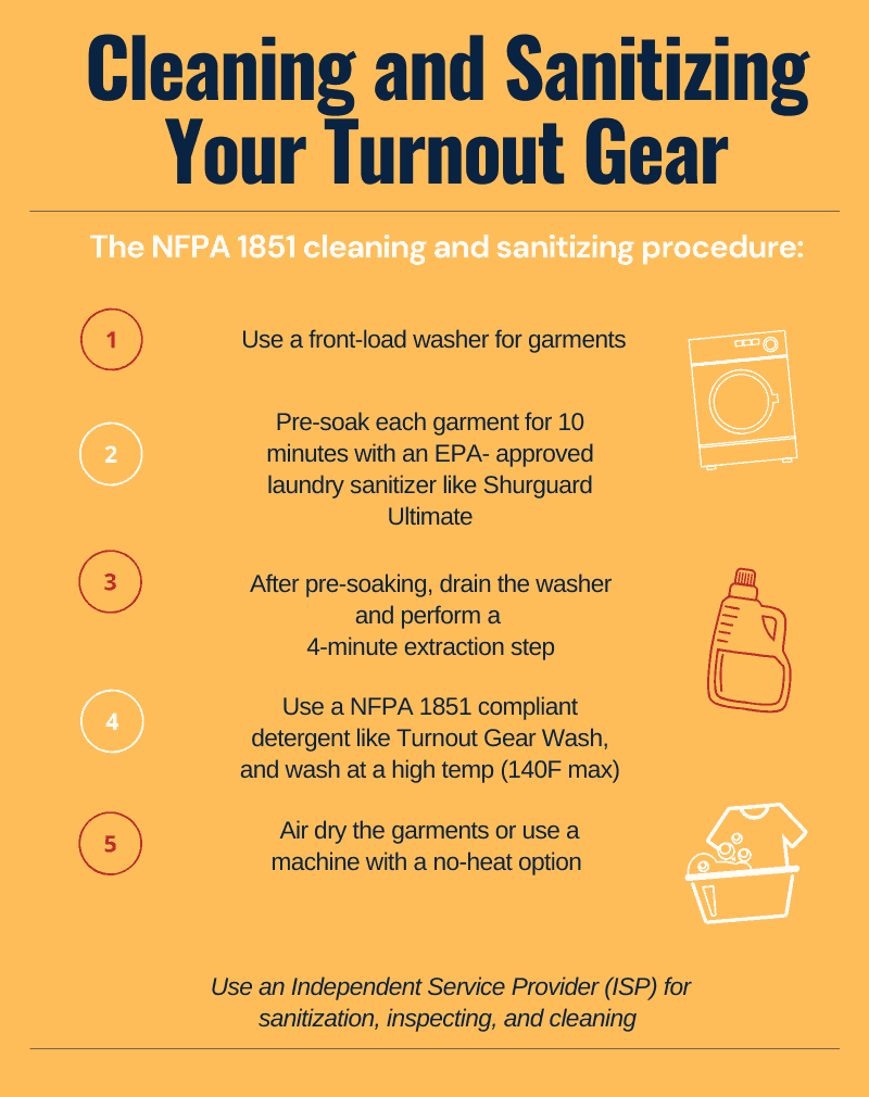 Turnout Gear Cleaning Steps Infographic
