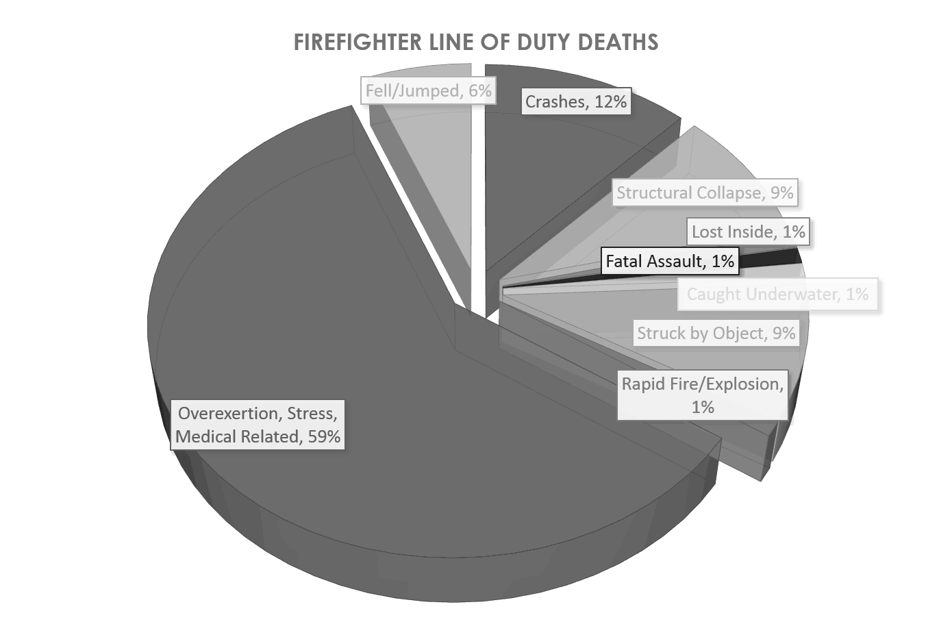 "Fahy, Rita F.  ""U.S. Firefighter Injuries - 2014"" NFPA. NFPA, June 2016. Web. 1 8 2016   http://www.nfpa.org/~/media/files/research/nfpa-reports/fire-service-statistics/osfff.pdf?la=en"