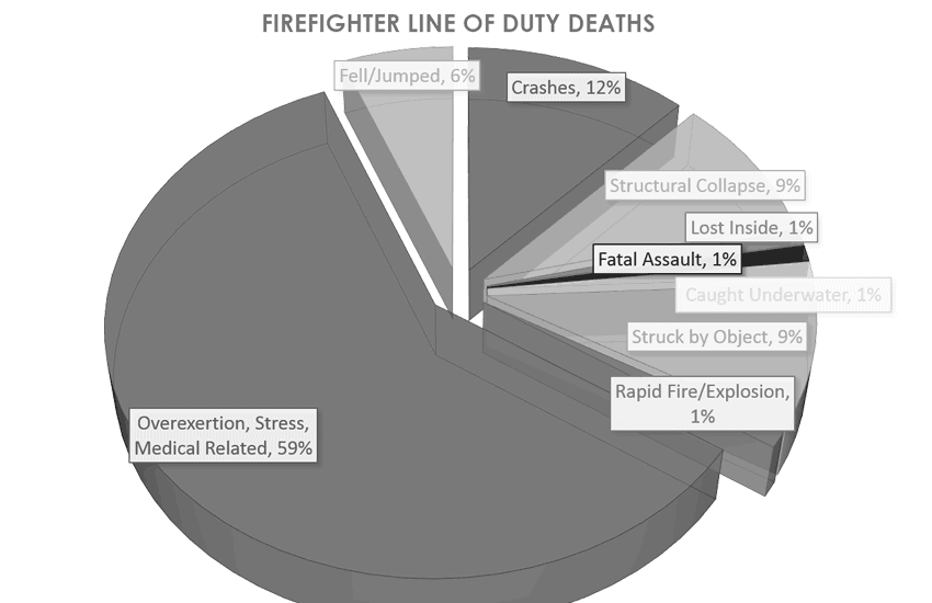 Firefighter Line of Duty Deaths
