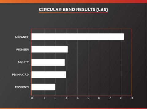 Circular-Bend