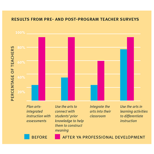 Professional Development Proven Results web
