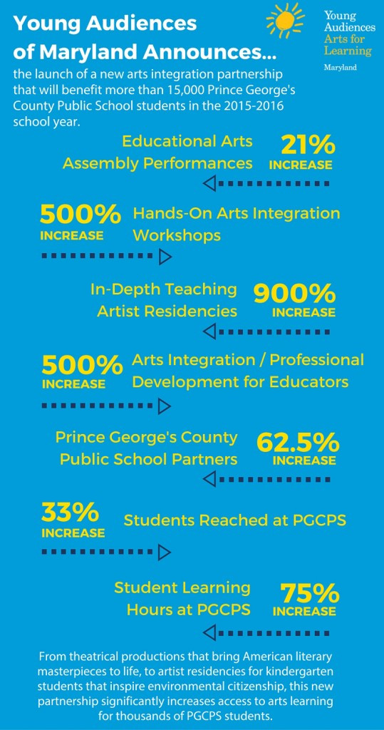 Young Audiences and Prince George's County Public Schools Forge New Arts Integration Partnership