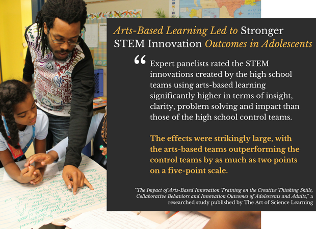 Arts-Based Learning Led to Stronger STEM Innovation Outcomes in Adolescents