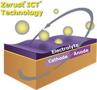 How Zerust Works