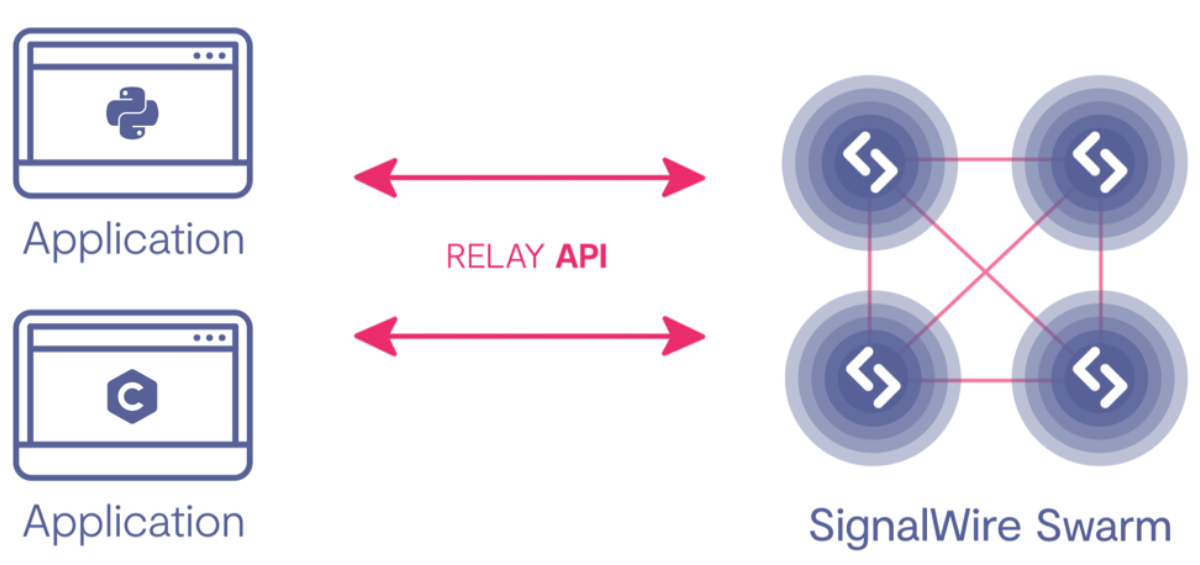 API in our DNA | SignalWire