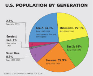 US Population by generation pie chart