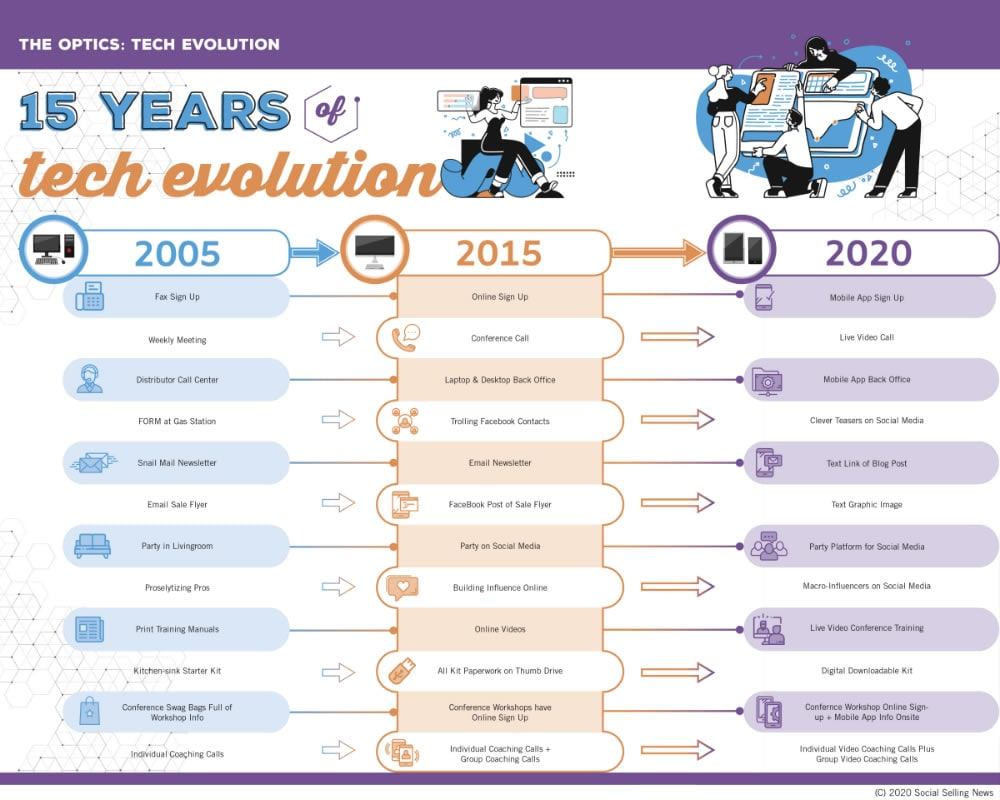 Tech Evolution