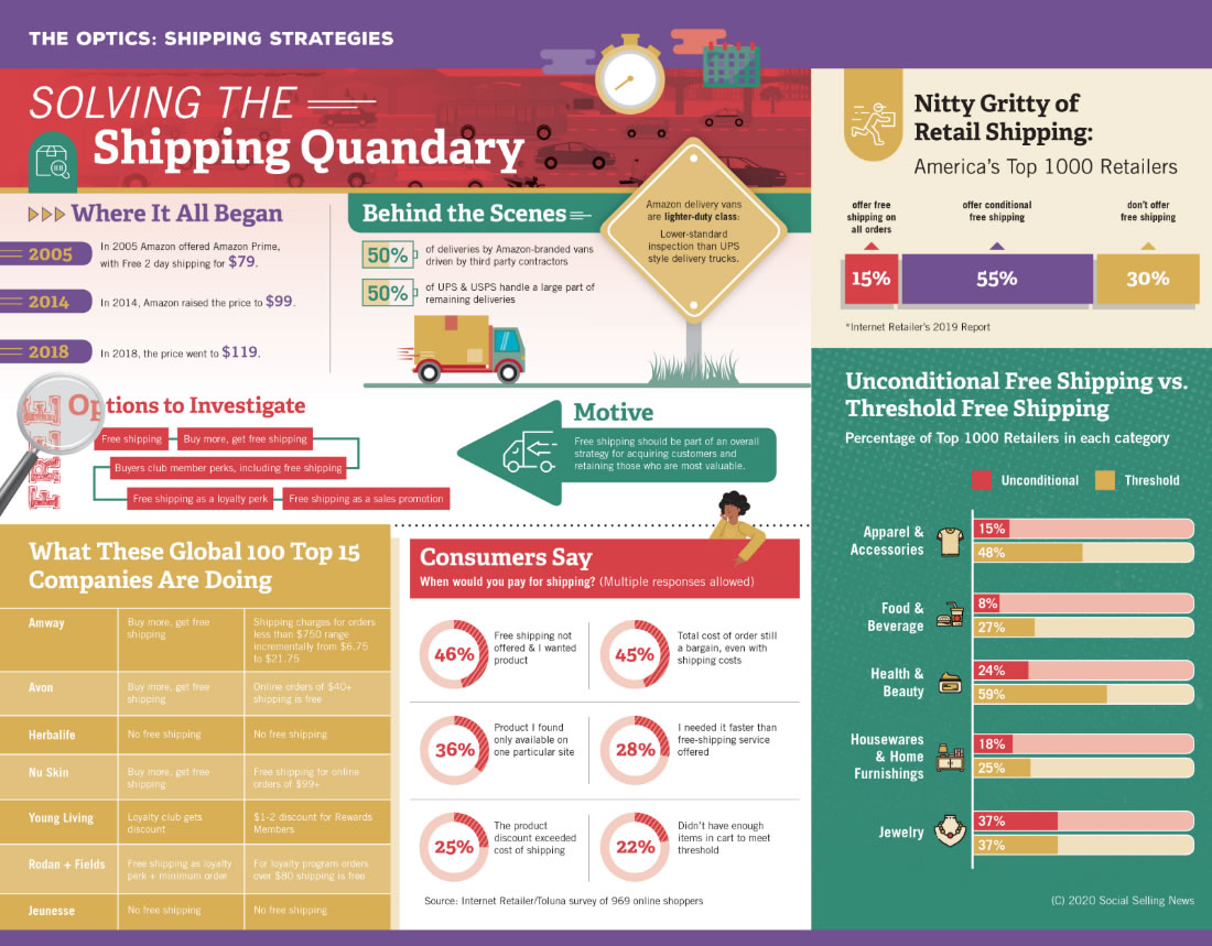 Shipping Strategies