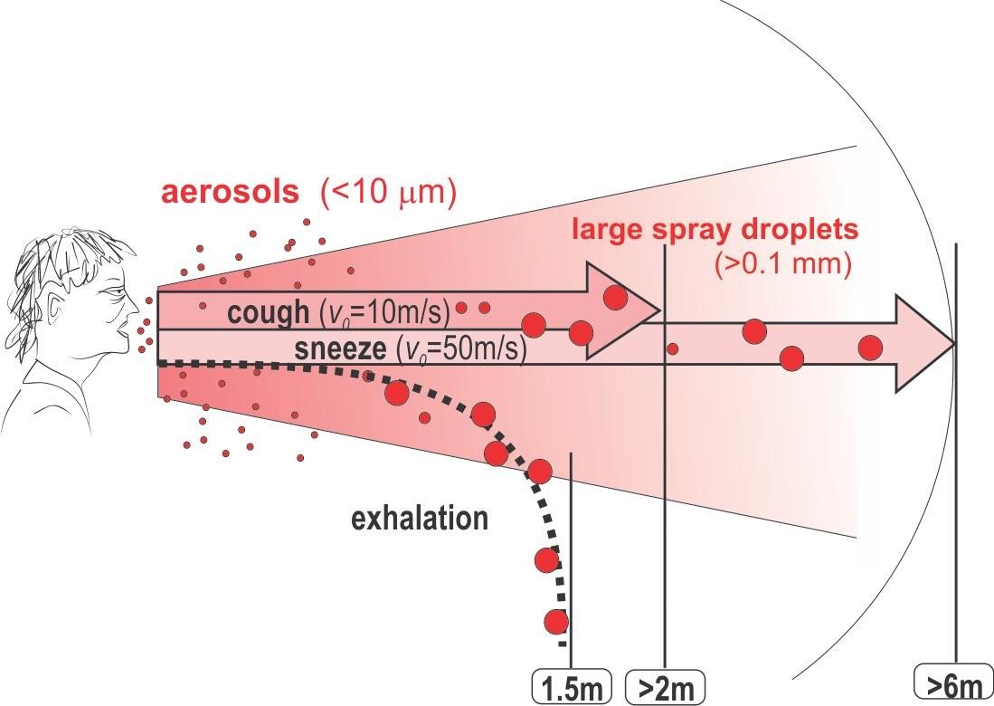 8 मीटर दूर तक जा सकती हैं खांसी-छींक की बूंदें, घंटों हवा में रह सकता है कोरोना: रिसर्च