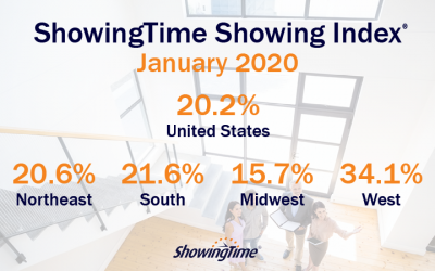 January 2020 Showing Index Results: Home Showing Traffic Begins Where 2019 Left Off