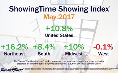 Showings in May Were Up Nearly 11% Nationally Over 2016