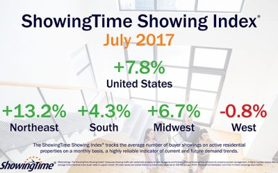 July National Showing Index Shows 7.8% Year-Over-Year Increase