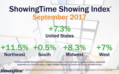September National Showing Index Shows 7.3% Year-Over-Year Increase