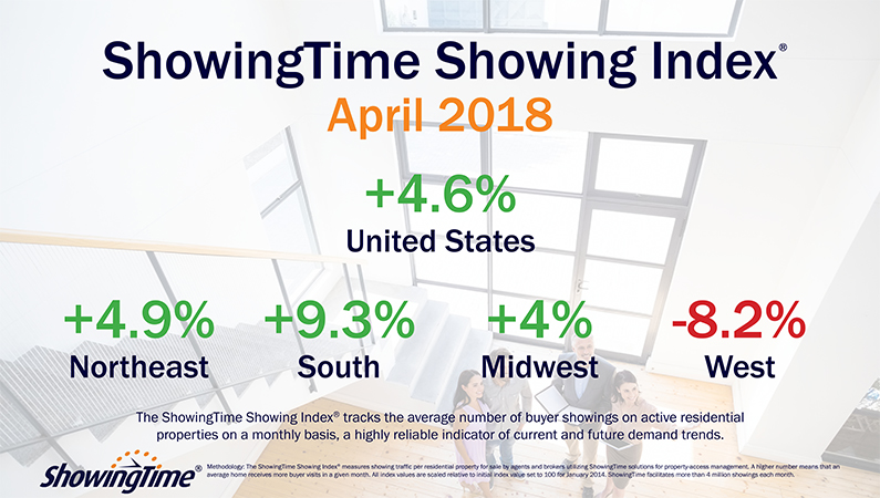 High Consumer Demand Continues to Propel Showing Activity to Near-Record Levels