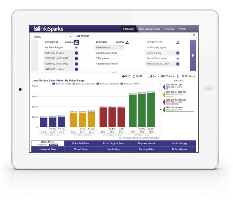 MarketStats InfoSparks real estate market report