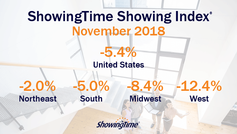 Potential Home Buyers Lose Interest as Showing Activity Drops Broadly with Consecutive Monthly Declines; Trend Likely to Continue Into 2019