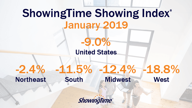 January 2019 Showing Index Results: 6th Straight Month of Showing Traffic Decline